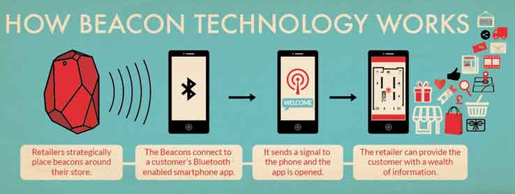 Beacon Technology Works